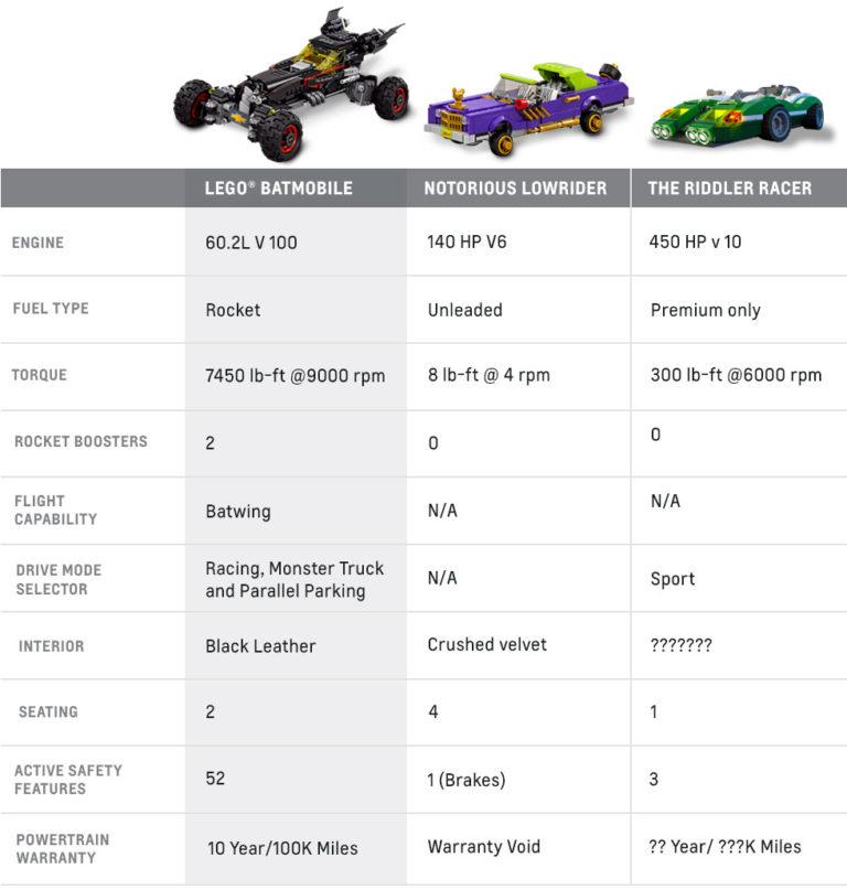 LEGO Chevrolet Batmobile specs\