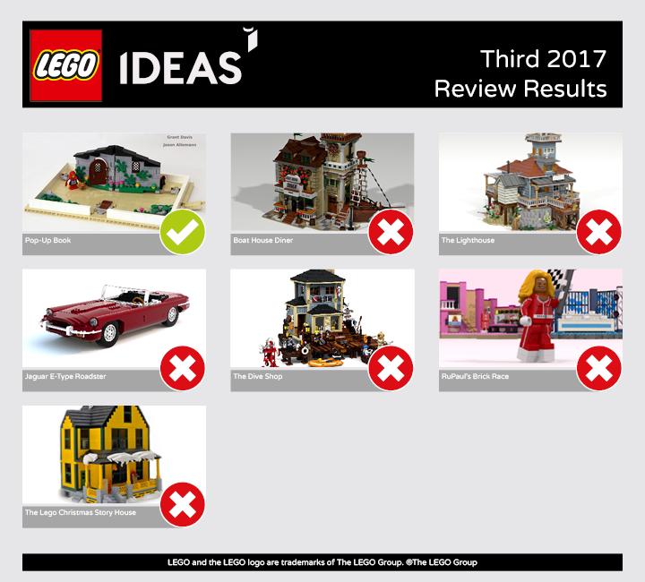 Uitslag LEGO Ideas derde review 2017