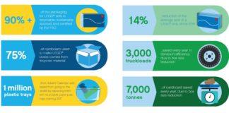 The LEGO Group gaat voor duurzame verpakkingen