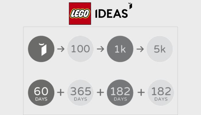 LEGO Ideas: Het magische 10.000!
