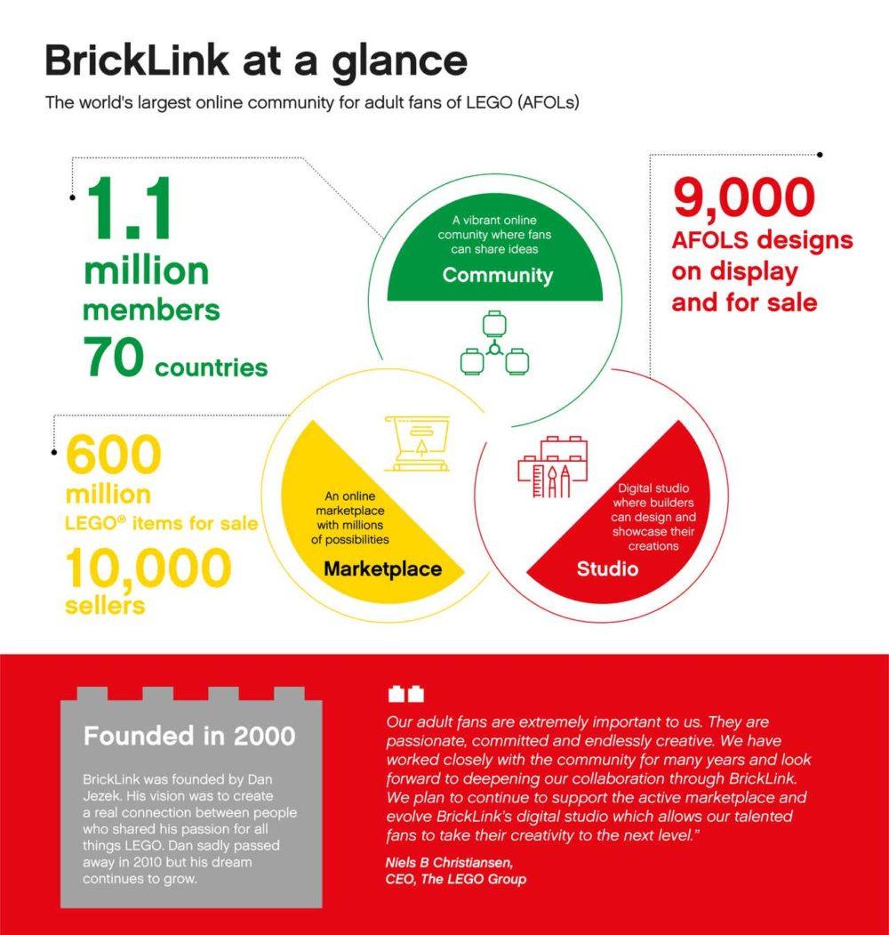 Bricklink infographic