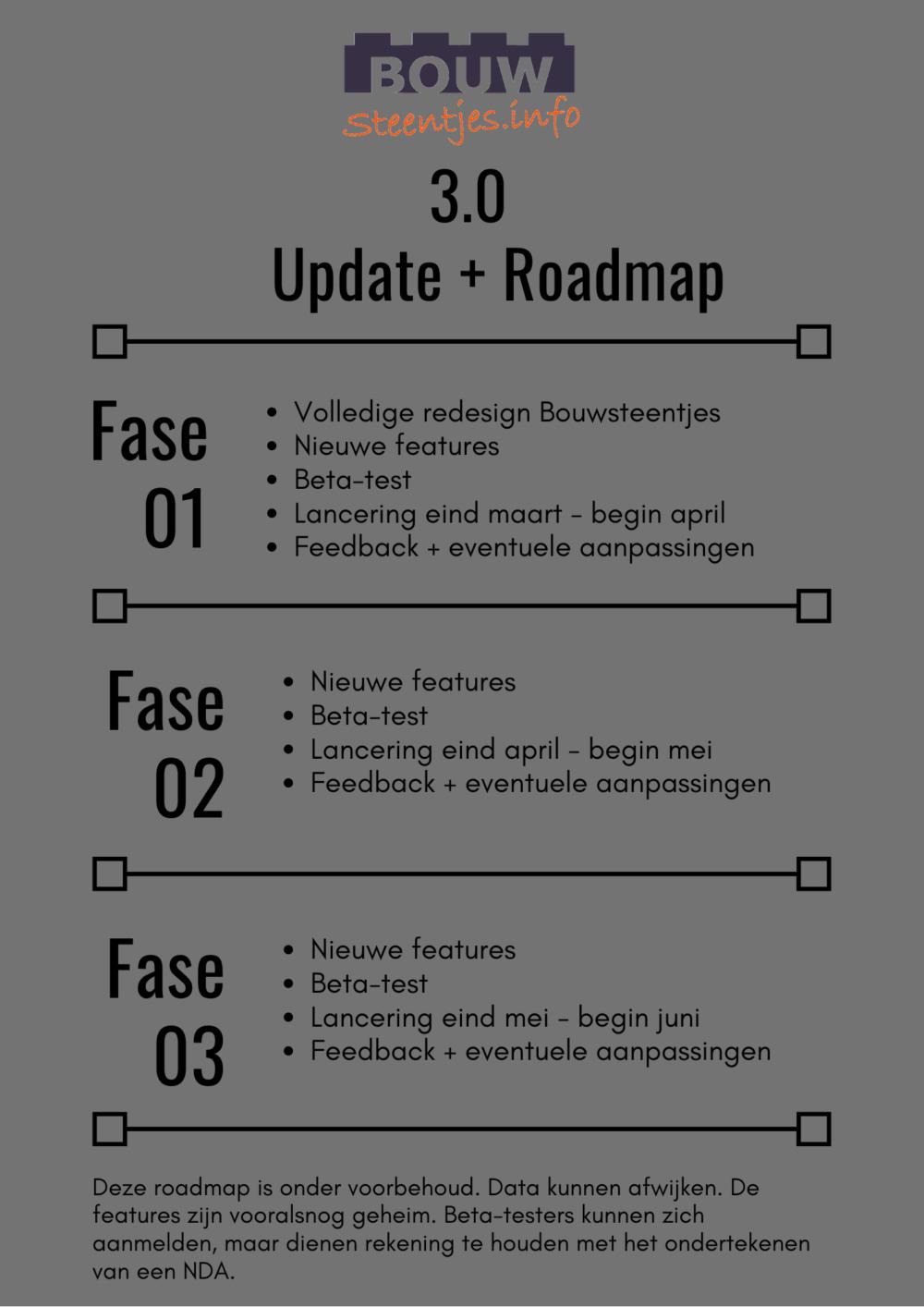 Bouwsteentjes update + roadmap